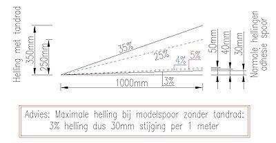 Hellingen Klimspiralen Beneluxspoor Net Encyclopedie